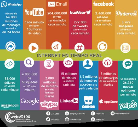 Tremendas cifras en Internet y Redes Sociales