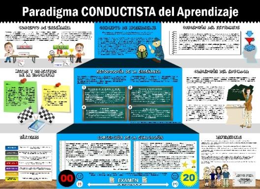 paradigma-conductista-del-aprendizaje-1-638