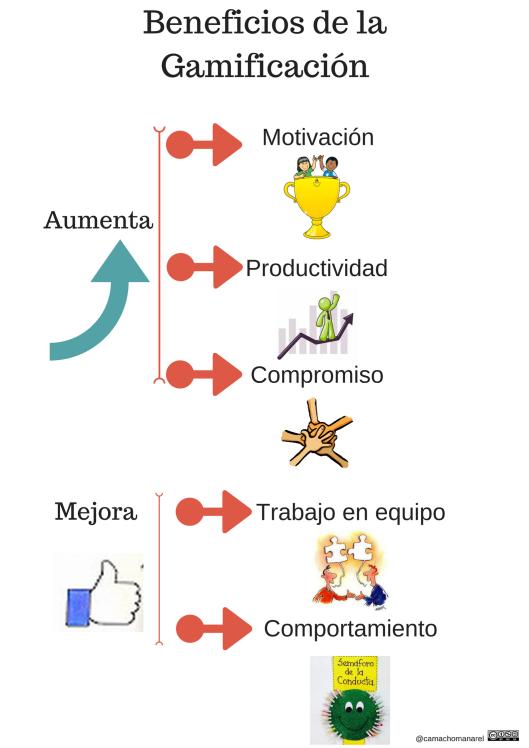 Gamificación (3)